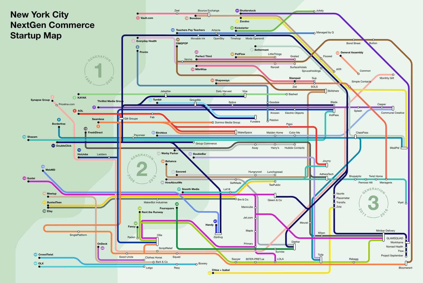 Infographic based on Subway map, showing the New York Next Gen Startup Map.